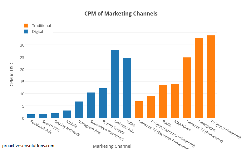 A bar graph showing the average CPM of marketing channels